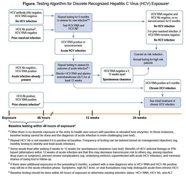 Management of Acute HCV Infection | HCV Guidance